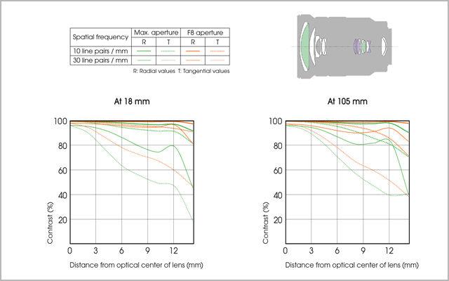 Sony SEL 18-105mm f/4.0 G OSS Power Zoom Lens Item Details